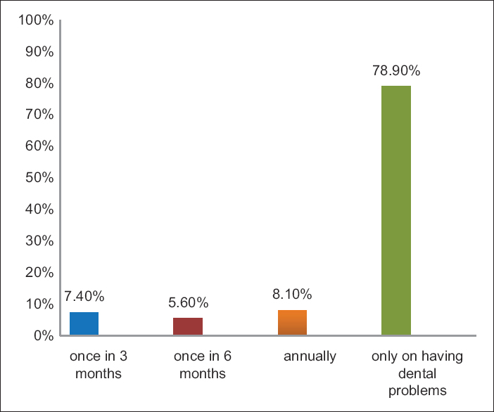 Figure 1: Frequency of dental visit