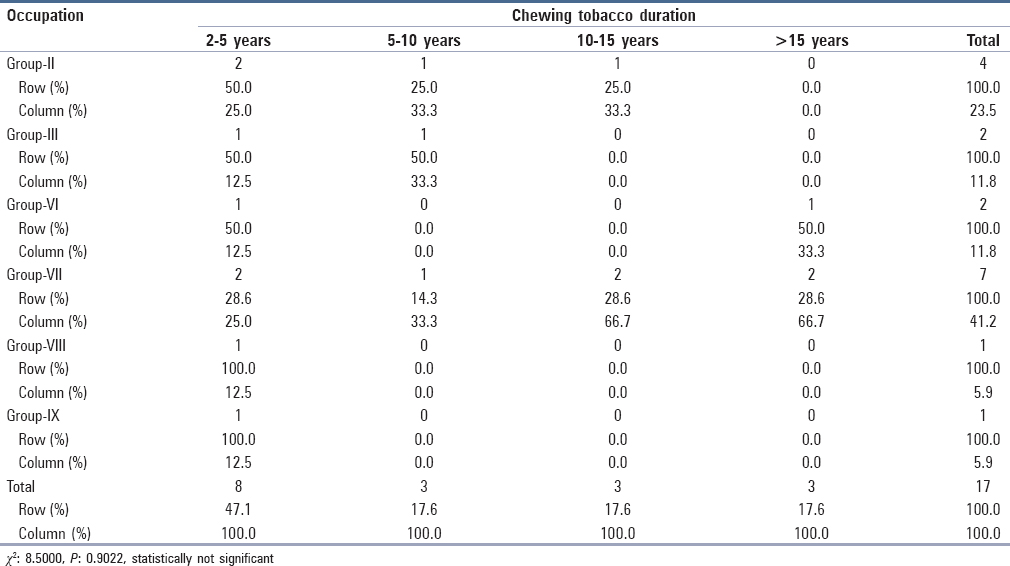 Table 7: Duration of smoking habits in different occupational groups