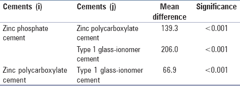 Table 3: Scheffe's multiple comparison test for cement