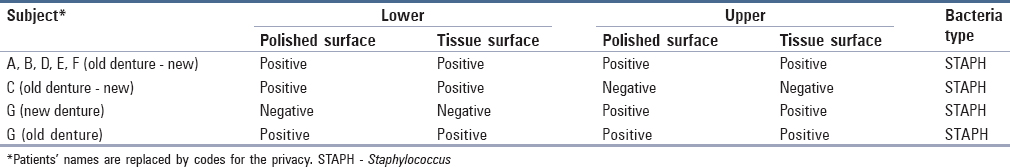 Table 3: Bacterial growth at different surfaces of complete dentures according to the patients