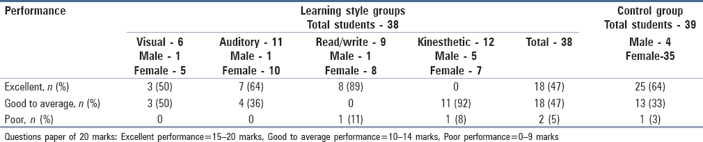 Table 5: Posttest performance of control and learning style group