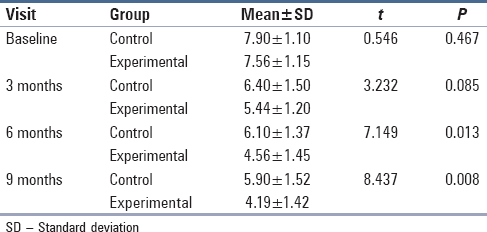 Table 2: Comparison of changes in mean probing pocket depth measurements between experimental and control group at different visits