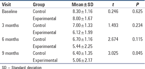 Table 4: Comparison of changes in mean clinical attachment level measurements between experimental and control group at different visits