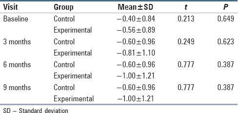 Table 6: Comparison of changes in mean gingival margin position measurements between experimental and control group at different visits