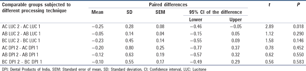 Table 4: Paired samples test for comparison of mean dimensional changes between two processing techniques of the same denture base material