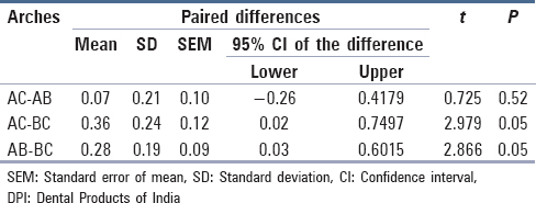 Table 2: Paired samples test for comparison between anteroposterior dimension and crossarch dimension of all samples after processing